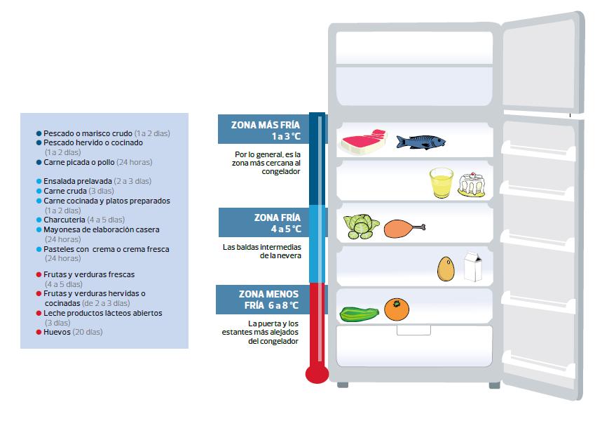 Zonas de frio del frigorífico